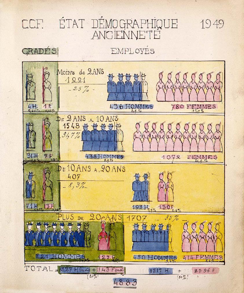 État démographique des employés et gradés selon leur ancienneté, Crédit commercial de France, 1949. HSBC France, Archives historiques.
